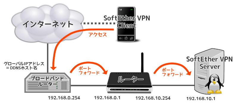 SoftEther VPNのネットワーク構成例