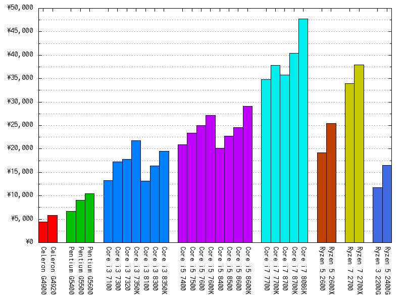 CPUの最安値(2018年09月17日)
