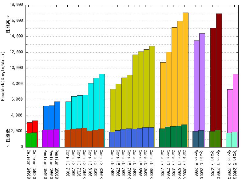 PassMark - CPUベンチマーク結果