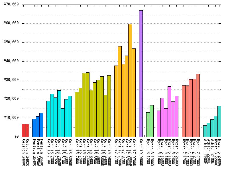 CPUの最安値(2019年03月03日)