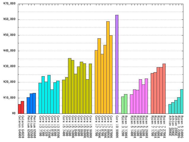 CPUの最安値(2019年04月08日)