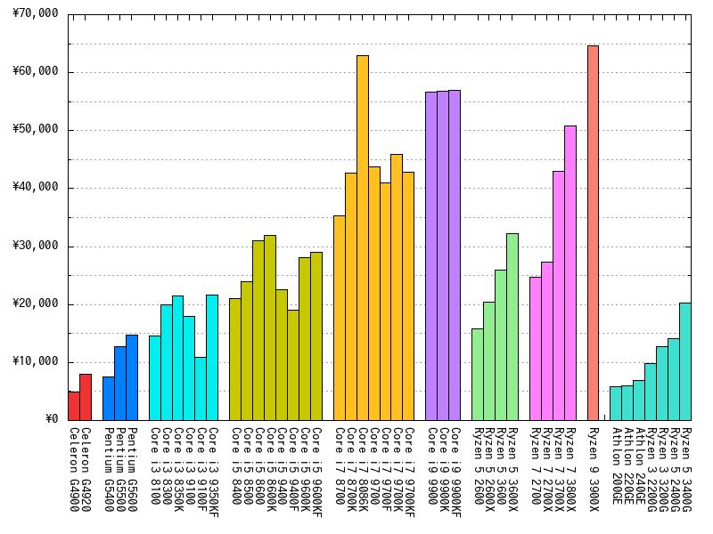 CPUの最安値(2019年07月15日)