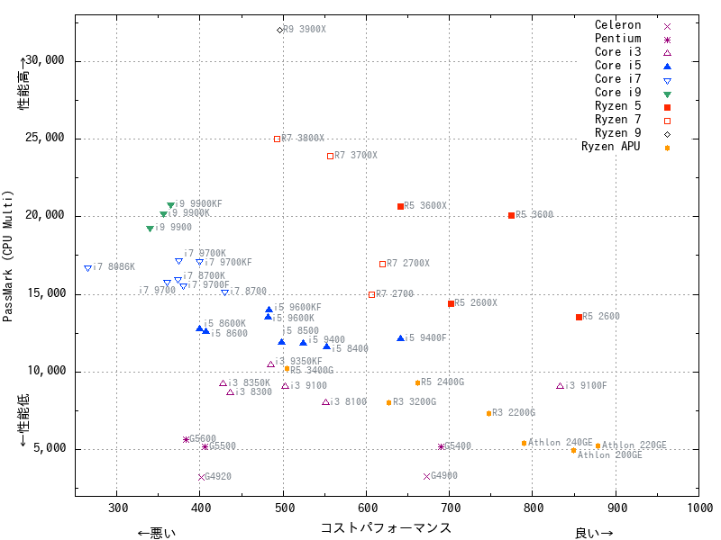 PassMark基準によるコストパフォーマンス比較